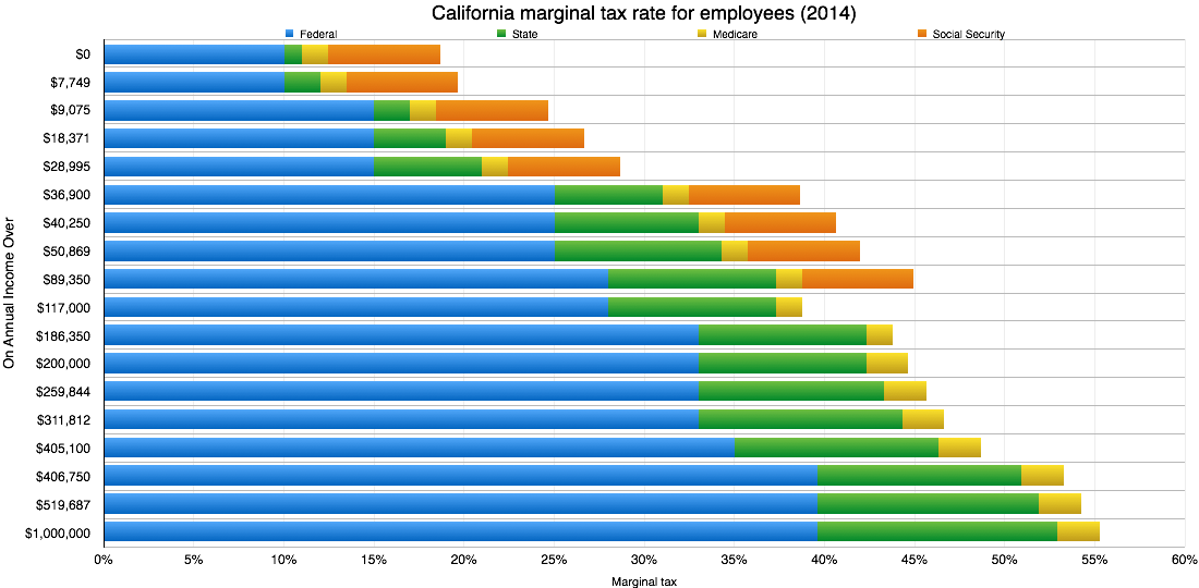 2014 California Marginal Tax Graph